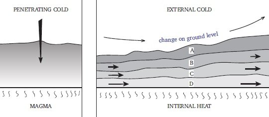 Formation and movements of ground layers