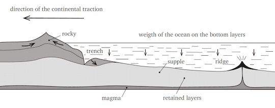 Formation of trenches and ocean cliffs