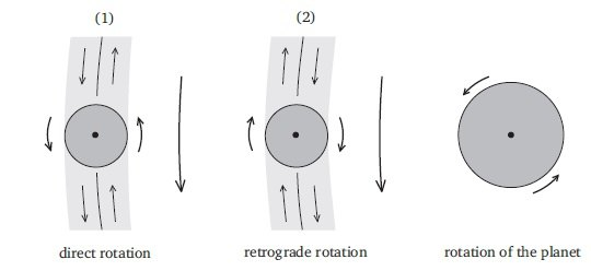 Rotation direction of the satellitess